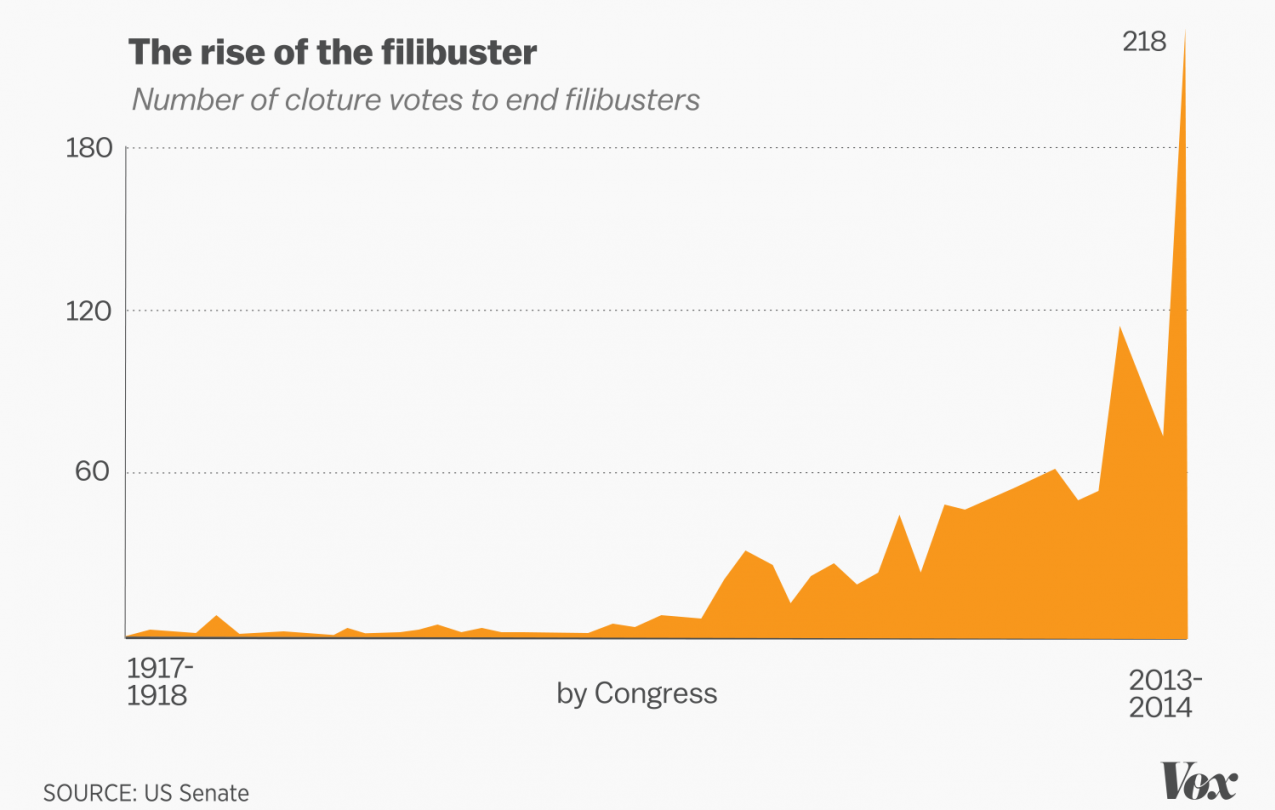 Filibuster use over time graph