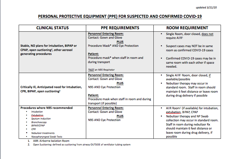 PPE Requirements Grid